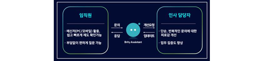 회사생활 가이드 챗봇 운영 프로세스 (출처: 삼성SDS)