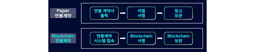 블록체인 기반의 연봉계약서 관리 (출처: 삼성SDS)