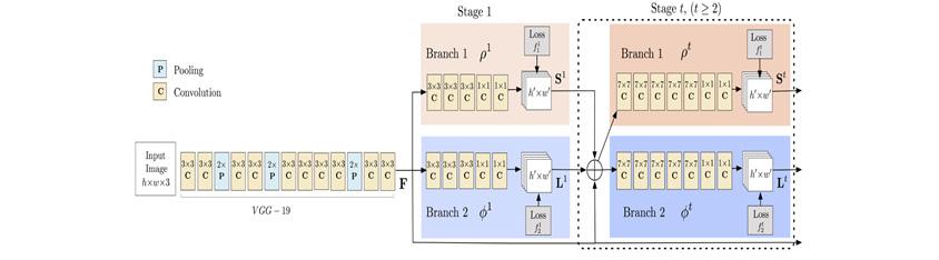 [그림 3] 오픈포즈 네트워크 구조