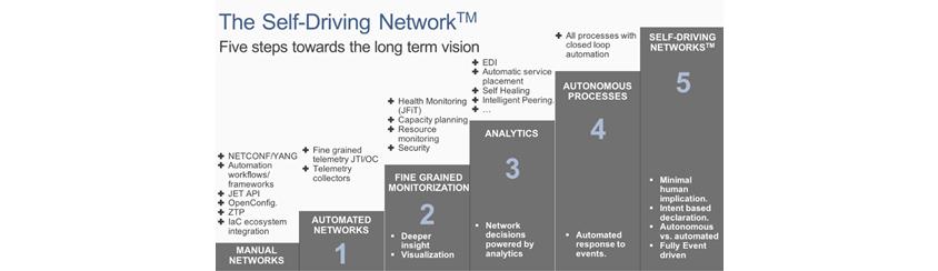 그림 2. Cisco 사의 Data Network Architecture (DNA) 개념도 / The Self-Driving Netsork - Five steps towards the long term vision / Manual Networks - NETCONF and YANG, Automation workflows and frameworks, JET API, OpenConfig, ZTP / 1. AUTOMATED NETWORKS - Fine frained telemetry JTI and OC, Telemetry collectors / 2. Fine GRAINED MONITORIZATION - Deeper insight, Visuallization, Health Moonitoring(JFiT), Capacirt planning, Resource monitoring, Security, 3. ANALYTICS - Network decisions powered by analytics, EDI, Autimatic service placement, Self Healing, Intelligent Peering, 4. AUTONOMOUS PROCESSES - Automated response to events, All processes with closed loop automation, 5. SELF-DRIVING NETWORKS - Minimal human implication, Intent vased declaration, Autonomous cs. automated, Fully Event driven