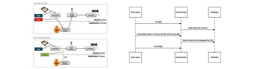 그림2 : Direct Memory(off-heap)를 활용한 컨텍스트 스위칭 최소화