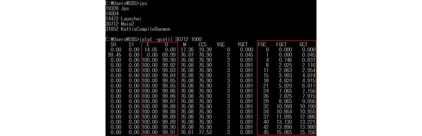 그림 2: 케이스2 GC overhead limit exceeded : c:\user\sds>jstat-gcutil 30712 1000을 도스화면에서 입력한다/s0 0.00 0.00 0.00/s1 0.00 84.98 84.98 0.00 0.00/e 55.68 11.92 61.52 13.78/0 0.00 26.77 26.77 47.19 47.19/m 17.36 75.80 75.80 75.82 75.82 75.82 75.82 75.82/ccs 19.39 76.77 76.77 76.77 76.77 ygc 0 1 1 2 2 3 3 4 4 4 /ygci 0.000 0.011 0.011 0.042 0.042 0.06 0.065 0.079 0.079/fgc 0 0 0 1 1 1 1/fgct 0.000 0.000 0.000 0.022 0.022 0.022 0.022 0.043 0.043 0.043/gct 0.000 0.011 0.011 0.064 0.064 0.087