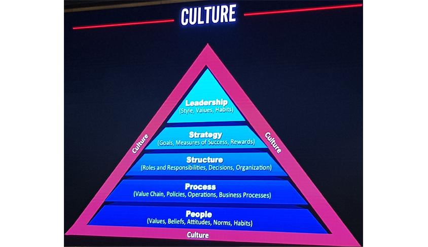 고객 중심의 시대적 환경에서 Agile Transformation 하기 위해서는 가장 먼저 문화(Culture)의 중요성을 이야기