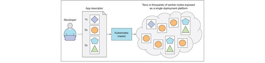 Developer는 App descriptor를 통해 쿠버네티스 상태를 먼저 정의합니다. 쿠버네티스는 단일 플랫폼을 통해서 수많은 worker node를 관리합니다.