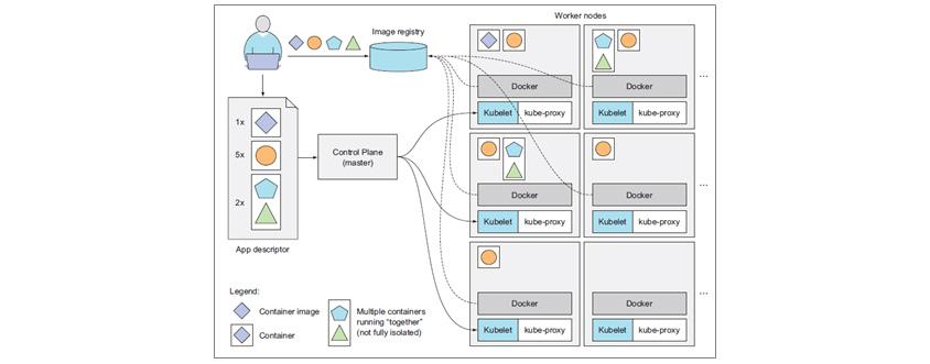 Developer는 Image registry에 컨테이너 이미지를 푸시합니다. App descriptor를 쿠버네티스 Control Plane에 게시합니다. Control Plane과 통신하는 각 Worker node의 Kubelet이 이 신호를 받고, Docker는 정의된 이미지를 Image registry에서 가져와 컨테이너를 실행합니다.