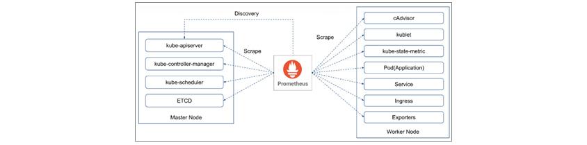 Prometheus는 kube-apiserver로부터 서비스를 Discovery하고, 각 대상에서 cAdvisor, kublet, kube-state-metric 등 메트릭을 Scrape합니다.
