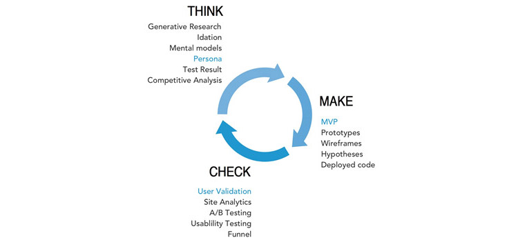 Lean UX Cycle 개념 - Thonk, Make, Check