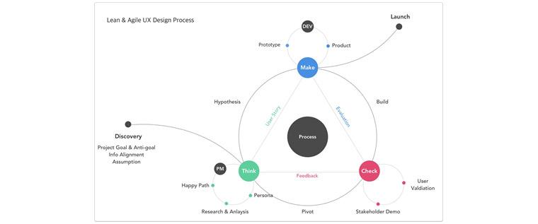삼성 SDS ACT(Agile Core Team) UX design process - 삼성 SDS의 ACT(Agile Core Team)팀에서 우리만의 제품 디자인 프로세스는 위의 다이어그램과 같다. 커뮤니케이션을 위한 산출물도 줄어들고 실질적인 결과물을 중시하도록 조직의 문화나 분위기가 변화되어야 한다. <br>  특정 역할자만 바뀐다고 되는 것이 아니다. 디자이너, 개발자, 기획자 팀원 전체가 Cross-functional 팀이 되어 한 장소에 모여 서로 방향을 맞추어 가며 일할 수 있는 환경이 갖춰져야 한다.