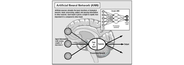 인공신경망: 인공신경망은 사람의 뇌를 영상케하는 방법으로 인풋에 따라 아웃풋이 결정되는 블랙박스 형태이다.