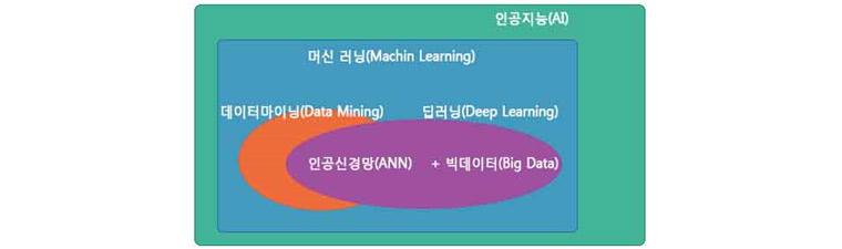 머신러닝, 딥러닝, 빅데이터 관계도: 인공지능(AI)안에 머신러닝이 포함되어 있고 머신러닝안에 데이터마이닝과 딥러닝이 속해 있으며 서로 교집합이 존재한다. 딥러닝은 인공신경망과 빅데이터 기술이 만나서 발전한 학문이다.