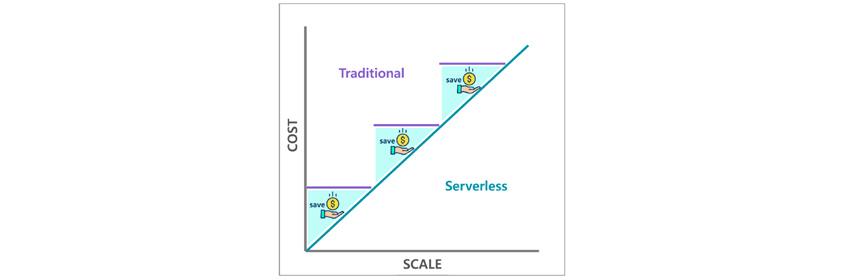 Serverless 방식은 Traditional 방식에 비해 Scale에 따른 Cost를 절감할 수 있습니다.