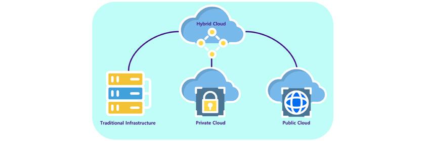 Hybrid Cloud는 Traditional Infrastructure, Private Cloud, Public Cloud를 연결합니다.