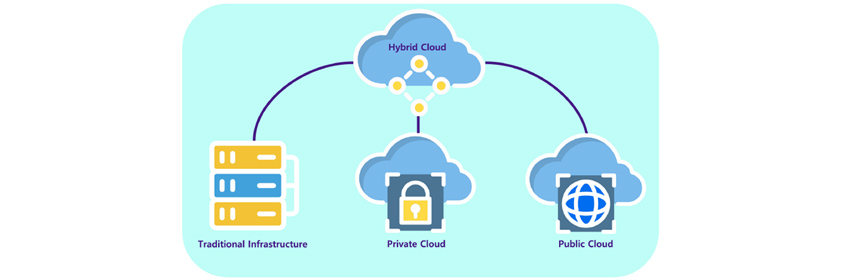 Hybrid Cloud는 Traditional Infrastructure, Private Cloud, Public Cloud를 연결합니다.