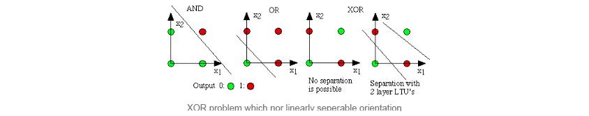 다수의 입력으로부터 하나의 결과를 내는 알고리즘-XOR Problem , 선형으로 분리 할 수없는 데이터 방향이 아닌 XOR 문제