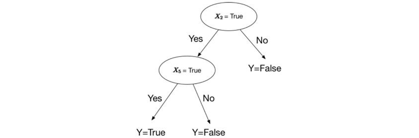 머신러닝의 주류- Decision Tree, 가장 단순하면서도 유용한 머신 러닝 구조 중 하나 인 의사 결정 트리. 의사 결정 나무, 이름에서 알 수 있듯이,있는 나무 결정.
