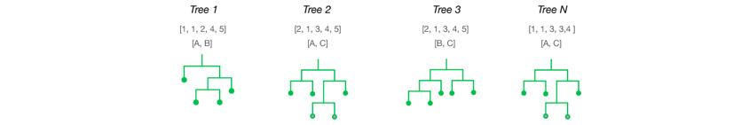 random-forests multiple trees