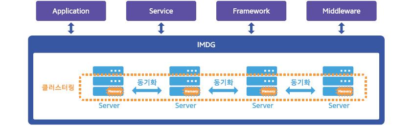[그림 1] IMDG 서비스 개념도