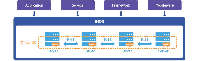 그림1  IMDG 서비스 개념도
