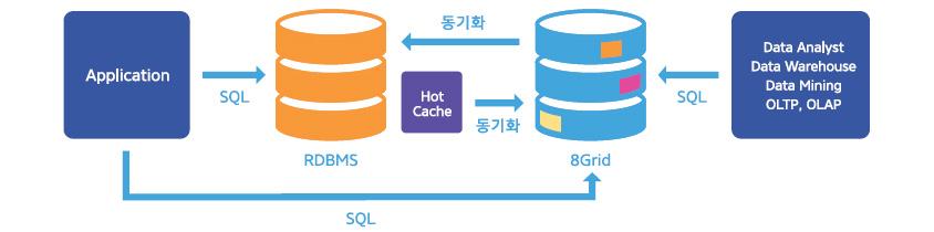 [그림 3] 에스코어의 IMDG 솔루션 '8Grid'의 In-Memory DB와 DBMS 간 동기화