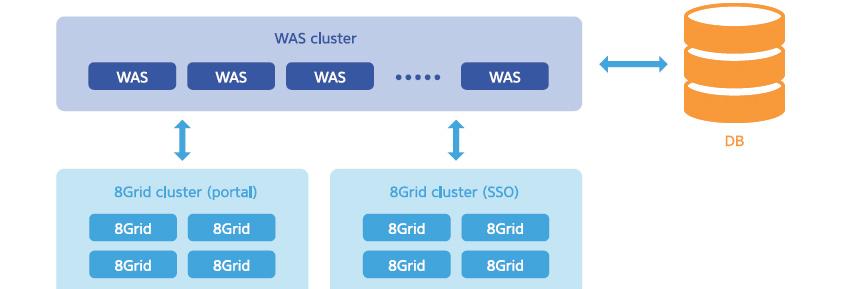 [그림 4] 에스코어의 IMDG 솔루션 '8Grid'의 A기업 그룹웨어 시스템 적용 사례