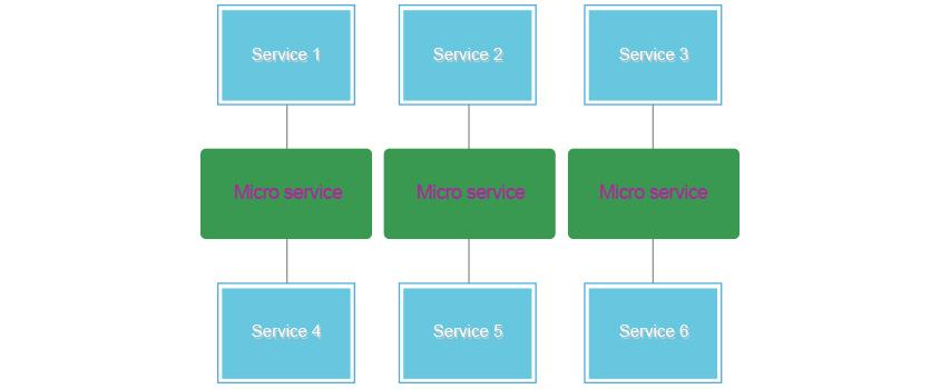 SOA와 비교한 MSA의 구조