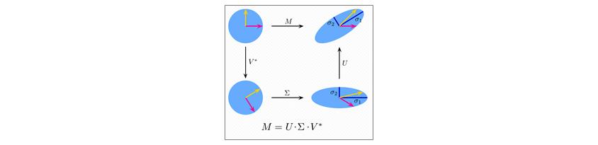 특이값 분해의 2차원 행렬