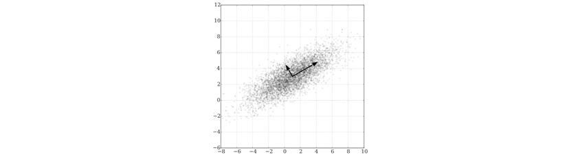 다변량 정규분포에 대한 주성분 분석