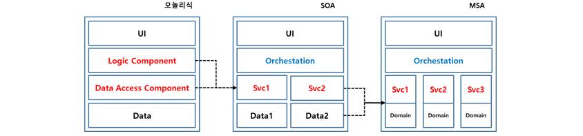 [그림 2] 모놀리식 vs SOA vs MSA 서비스 분리 비교