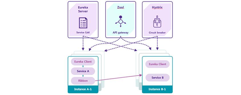 Eureka Server: Service List / Zuul: API gateway / Hystrix: Circuit breaker / Instance A-1: Eureka Client, Service A, Ribbon / Instance B-1: Eureka Client, Service B