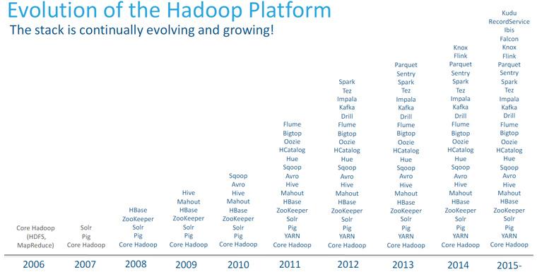 2006년 Hadoop의 시작부터 현재까지 에코시스템의 발전 (출처: Cloudera)