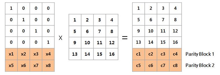 Encoding(Generator) matrix를 생성을 위한 새로운 블록