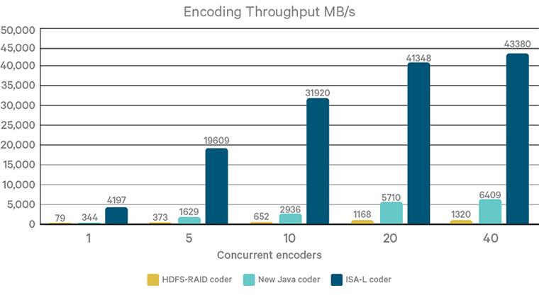 ISA-L을 통한 인코딩이 10배 빠르게 연산되는 것을 볼 수 있음 (출처: Cloudera)