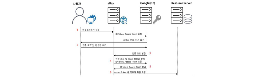 OpenID Connect 작동 방식