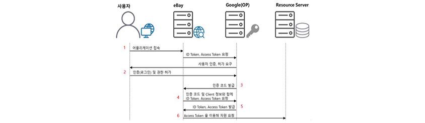 OpenID Connect 작동 방식 :사용자 :1.어플리케이션접속,eBay:ID Token, Access Token요청,사용자 인증,허가 요구  eBay:ID Token, Access Token요청,사용자 인증,허가 요구,사용자 :2.인증(로그인)및 권한 허가,3.인증코드발급,4.인증코드 및 클라이언트 정보와 함께 ID Token,Accecc Token 요청,Google(OP):5.Id Token, Access Token 발급,6 Access Token을 이용해 지원 요청 Resource Server