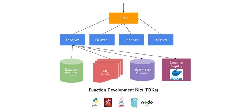 그림9 - Fn Project Architecture Diagram (출처. https://github.com/fnproject/docs)