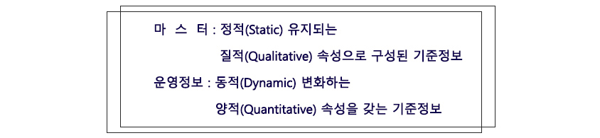 그림 2. 광의의 기준정보 유형 개념 - 마스터 : 정적(Static) 유지되는 질적속성으로 구성된 기준정보,운영정보:동적 변화하는 양적 속성을 갖는 기준정보