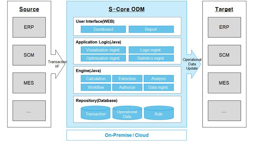 그림 4. 에스코어 ODM(Operational Data Management) 솔루션 아키텍처- Source:ERP,SCM,MES에서 Transaction I/F ,S-Core ODM(User Interface(web)):Dashboard,Report,Application Logic(Java):Visualization mgmt,Logic mgmt,Optimization mgmt,Statics mgmt,Engine(Java):Calculation,Extraction,Analysis,Workflow,Authorize,Data mgmt,Repository(Database):Transaction,Operational Data,Rule,On-Premise/Cloud에서 Operational Data Update,Target(ERP,SCM,MES)