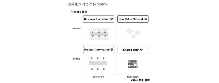 블록체인 기능 적용 매트릭스 - Shared Truth 형:Provenance, Ethldent, Process Automation 형: Otonomos, Business Innovation 형: Etherplan, EtherEx, New Value Network 형: La'Zooz, Augur, WeiFund