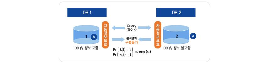 차등정보보에 대한 설명         A라는 개인의 데이터가 D에 포함되었을 때와 포함되지 않았을 때 해당 쿼리에 대한 응답 R이 확연히 차이가 나는 경우,         A의 프라이버시(개인정보)가 노출될 수 있습니다.