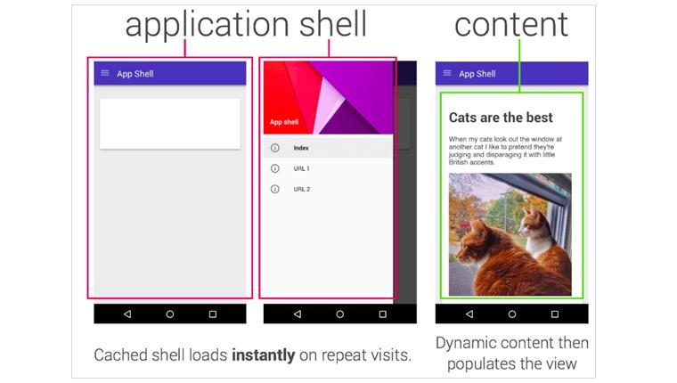 App Shell의 활용 – Shell과 Content의 분리