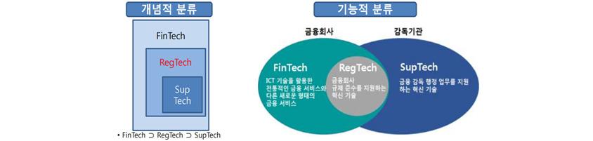 FinTech – RegTech – SupTech 개념
