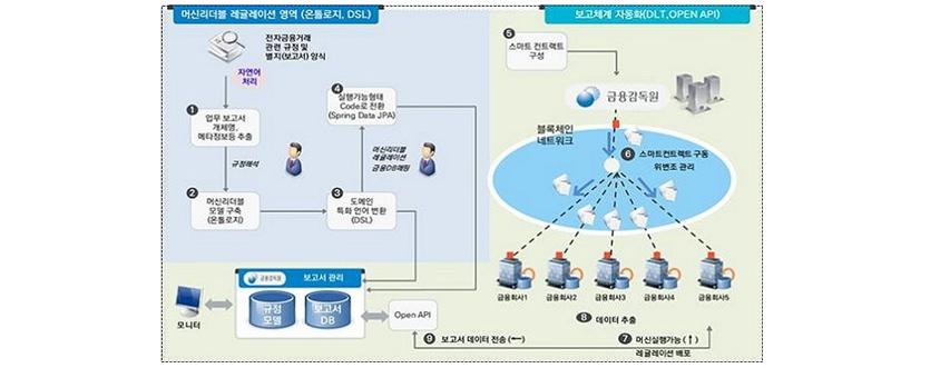 [그림 2] 레그테크 머신리더블 레귤레이션 검증 (출처: 금융감독원)