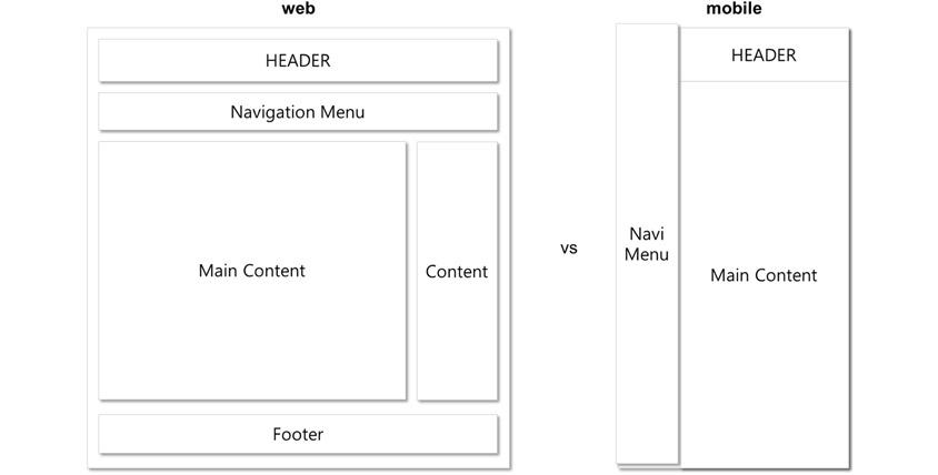 웹과 모바일의 레이아웃 비교
