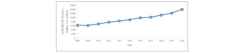 SCM SW 시장 Revenue (million U.S. dollars): 2008년 6,000 / 2009년 5,900 / 2010년 7,000 / 2011년 8,000 / 2012년 9,000 / 2013년 9,500 / 2014년 10,000 / 2015년 10,000 / 2016년 11,000 / 2017년 12,000 / 2018년 14,000