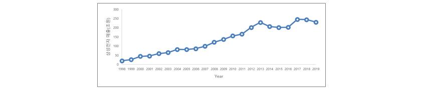 삼성전자 매출 (조 원): 1998년 20 / 1999년 30 / 2000년 50 / 2001년 40 / 2002년 60 / 2003년 70 / 2004년 80 / 2005년 75 / 2006년 90 / 2007년 100 / 2008년 130 / 2009년 150 / 2010년 175 / 2011년 180 / 2012년 200 / 2013년 240 / 2014년 230 / 2015년 220 / 2016년 210 / 2017년 250 / 2018년 240 / 2019년 230