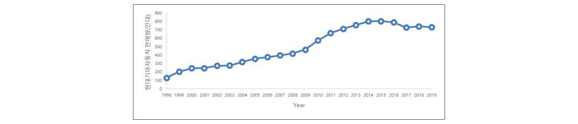 현대기아차 판매량 (만 대): 1998년 120 / 1999년 200 / 2000년 260 / 2001년 250 / 2002년 300 / 2003년 300 / 2004년 340 / 2005년 360 / 2006년 400 / 2007년 420 / 2008년 470 / 2009년 500 / 2010년 600 / 2011년 700 / 2012년 750 / 2013년 800 / 2014년 860 / 2015년 850 / 2016년 840 / 2017년 750 / 2018년 780 / 2019년 770