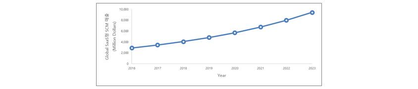 Global SaaS형 SCM 매출 (Million Dollars): 2016년 3,000 / 2017년 3,900 / 2018년 4,000 / 2019년 4,900 / 2020년 5,500 / 2021년 6,000 / 2022년 8,000 / 2023년 9,000