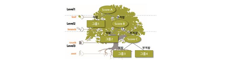 분류분석을 이용한 VM자동 분류알고리즘
