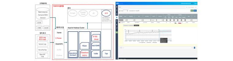 빅데이터시스템 & GOV 추이예측기능 개발