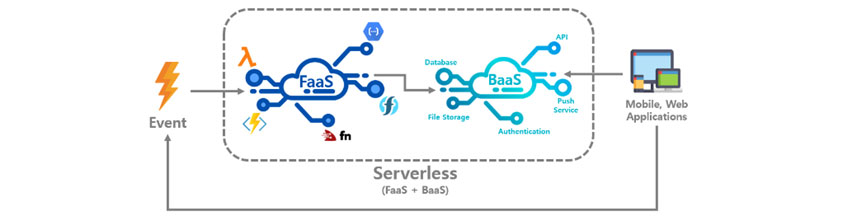 BaaS와 FaaS:Event Serverless(FaaS + BaaS)와 Mobile,Web Applications